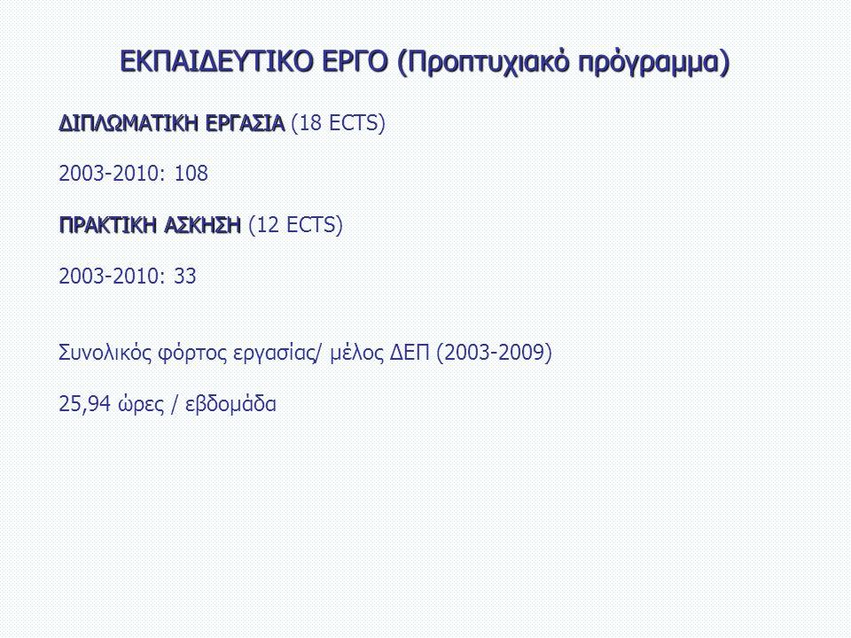 ΕΚΠΑΙΔΕΥΤΙΚΟ ΕΡΓΟ (Προπτυχιακό πρόγραμμα) ΔΙΠΛΩΜΑΤΙΚΗ ΕΡΓΑΣΙΑ ΔΙΠΛΩΜΑΤΙΚΗ ΕΡΓΑΣΙΑ (18 ECTS) 2003-2010: 108 ΠΡΑΚΤΙΚΗ ΑΣΚΗΣΗ ΠΡΑΚΤΙΚΗ ΑΣΚΗΣΗ (12 ECTS) 2003-2010: 33 Συνολικός φόρτος εργασίας/ μέλος ΔΕΠ (2003-2009) 25,94 ώρες / εβδομάδα