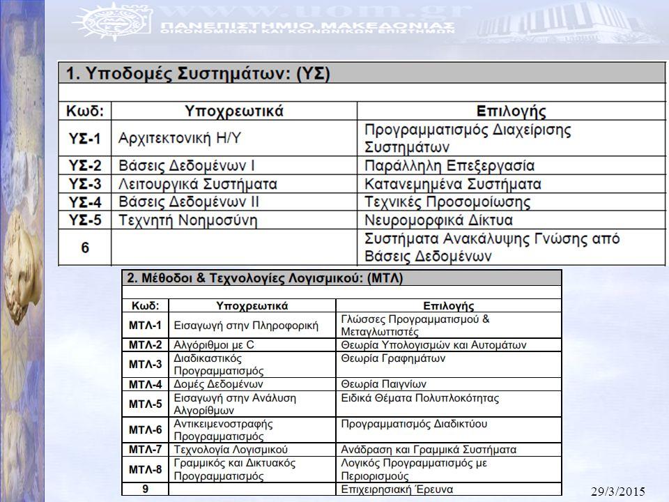 29/3/2015 40 Κτιριακές υποδομές Το Τμήμα Εφαρμοσμένης Πληροφορικής (ΤΕΠ) καλύπτει τέσσερις ορόφους του κτιρίου Γ του Πανεπιστημίου Μακεδονίας (ΠΑΜΑΚ), όπου υπάρχουν: –γραφεία μελών ΔΕΠ, προσωπικού ΕΤΕΠ (συνολική επιφάνεια 300 μ 2 /όροφο) –εργαστήρια (Διδασκαλίας και Έρευνας) Ακόμη, για τις ανάγκες των διδακτικών δραστηριοτήτων χρησιμοποιεί: –2 αμφιθέατρα 80 θέσεων (συνολική επιφάνεια 160 μ 2 ) –1 αίθουσα 40 θέσεων (συνολική επιφάνεια 40 μ 2 ) –1 εργαστήριο (Πληροφορικής του ΤΕΠ, 2 ος όροφος)