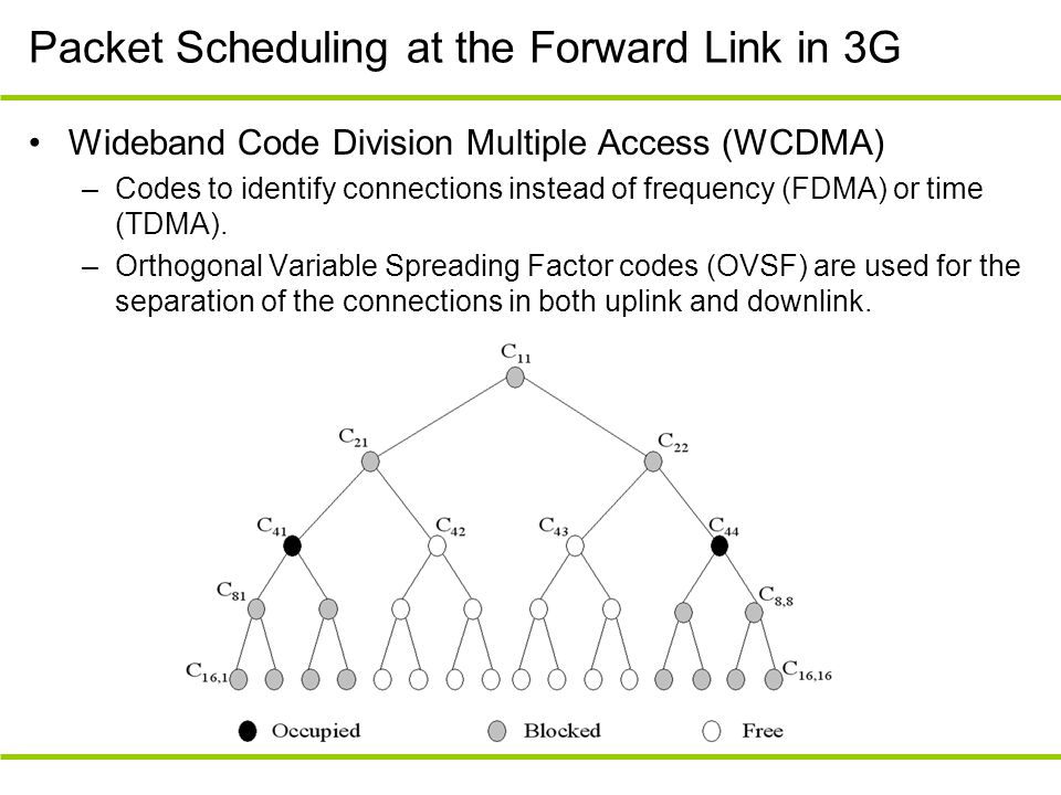 Packet Scheduling at the Forward Link in 3G Wideband Code Division Multiple Access (WCDMA) –Codes to identify connections instead of frequency (FDMA)