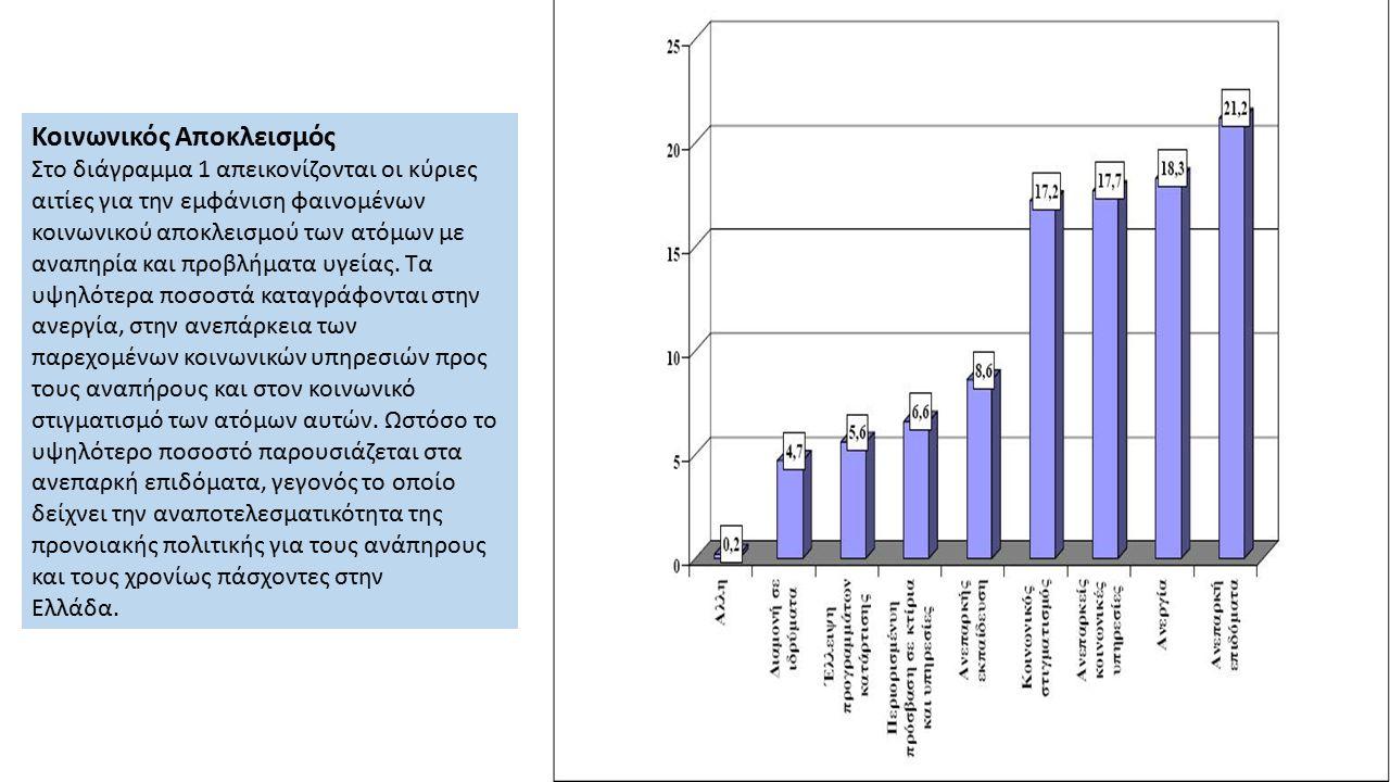 Κοινωνικός Αποκλεισμός Στο διάγραμμα 1 απεικονίζονται οι κύριες αιτίες για την εμφάνιση φαινομένων κοινωνικού αποκλεισμού των ατόμων με αναπηρία και π