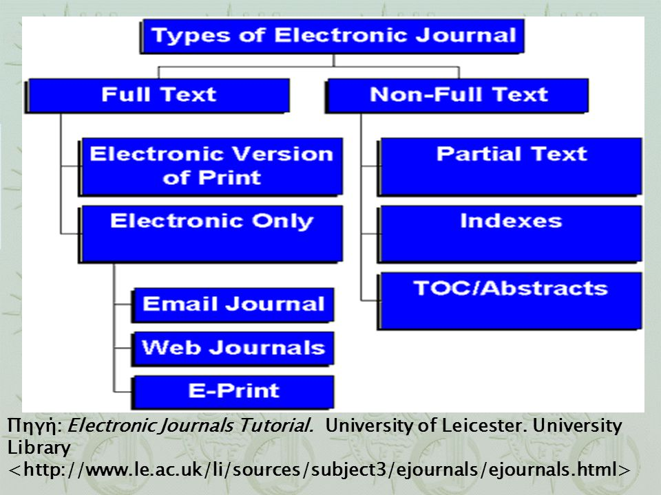 Πηγή: Electronic Journals Tutorial. University of Leicester. University Library