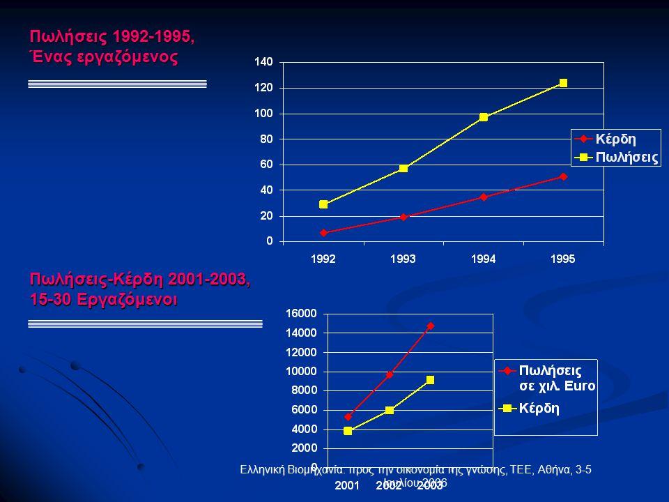Ελληνική Βιομηχανία: προς την οικονομία της γνώσης, ΤΕΕ, Αθήνα, 3-5 Ιουλίου 2006 Πωλήσεις 1992-1995, Ένας εργαζόμενος Πωλήσεις-Κέρδη 2001-2003, 15-30