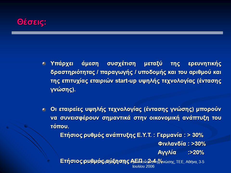 Ελληνική Βιομηχανία: προς την οικονομία της γνώσης, ΤΕΕ, Αθήνα, 3-5 Ιουλίου 2006 Θέσεις: Υπάρχει άμεση συσχέτιση μεταξύ της ερευνητικής δραστηριότητας