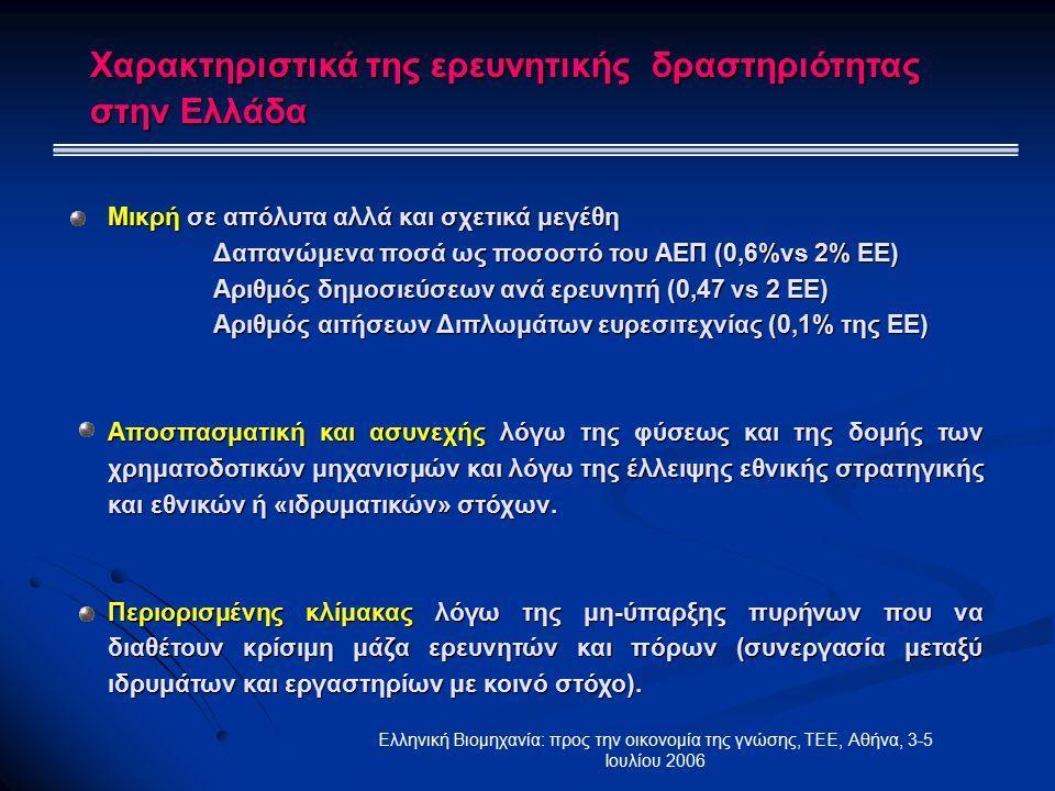 Ελληνική Βιομηχανία: προς την οικονομία της γνώσης, ΤΕΕ, Αθήνα, 3-5 Ιουλίου 2006 Μικρή σε απόλυτα αλλά και σχετικά μεγέθη Δαπανώμενα ποσά ως ποσοστό του ΑΕΠ (0,6%vs 2% ΕΕ) Αριθμός δημοσιεύσεων ανά ερευνητή (0,47 vs 2 ΕΕ) Αριθμός αιτήσεων Διπλωμάτων ευρεσιτεχνίας (0,1% της ΕΕ) Αποσπασματική και ασυνεχής λόγω της φύσεως και της δομής των χρηματοδοτικών μηχανισμών και λόγω της έλλειψης εθνικής στρατηγικής και εθνικών ή «ιδρυματικών» στόχων.