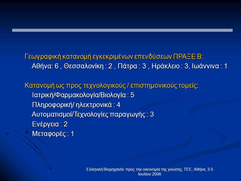 Ελληνική Βιομηχανία: προς την οικονομία της γνώσης, ΤΕΕ, Αθήνα, 3-5 Ιουλίου 2006 Γεωγραφική κατανομή εγκεκριμένων επενδύσεων ΠΡΑΞΕ Β: Αθήνα: 6, Θεσσαλονίκη : 2, Πάτρα : 3, Ηράκλειο : 3, Ιωάννινα : 1 Αθήνα: 6, Θεσσαλονίκη : 2, Πάτρα : 3, Ηράκλειο : 3, Ιωάννινα : 1 Κατανομή ως προς τεχνολογικούς / επιστημονικούς τομείς: Ιατρική/Φαρμακολογία/Βιολογία : 5 Ιατρική/Φαρμακολογία/Βιολογία : 5 Πληροφορική/ ηλεκτρονικά : 4 Πληροφορική/ ηλεκτρονικά : 4 Αυτοματισμοί/Τεχνολογίες παραγωγής : 3 Αυτοματισμοί/Τεχνολογίες παραγωγής : 3 Ενέργεια : 2 Ενέργεια : 2 Μεταφορές : 1 Μεταφορές : 1