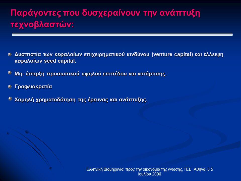Ελληνική Βιομηχανία: προς την οικονομία της γνώσης, ΤΕΕ, Αθήνα, 3-5 Ιουλίου 2006 Δυσπιστία των κεφαλαίων επιχειρηματικού κινδύνου (venture capital) και έλλειψη κεφαλαίων seed capital.