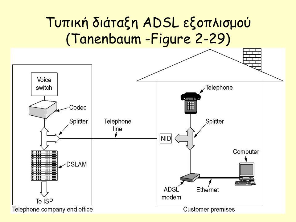 Tυπική διάταξη ADSL εξοπλισμού (Tanenbaum -Figure 2-29)