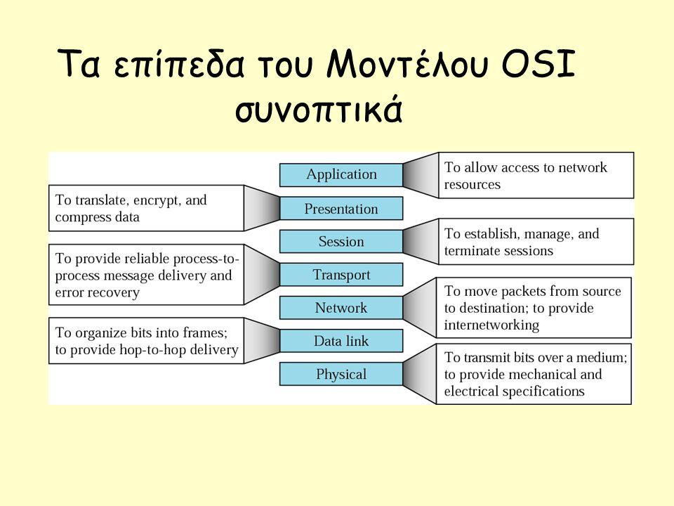 Τα επίπεδα του Μοντέλου OSI συνοπτικά
