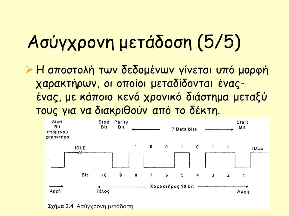Ασύγχρονη μετάδοση (5/5)  Η αποστολή των δεδομένων γίνεται υπό μορφή χαρακτήρων, οι οποίοι μεταδίδονται ένας- ένας, με κάποιο κενό χρονικό διάστημα μ