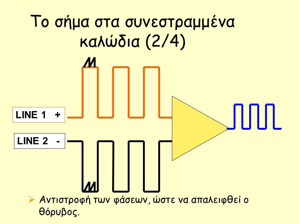 Το σήμα στα συνεστραμμένα καλώδια (2/4)  Αντιστροφή των φάσεων, ώστε να απαλειφθεί ο θόρυβος. LINE 1 + LINE 2 -