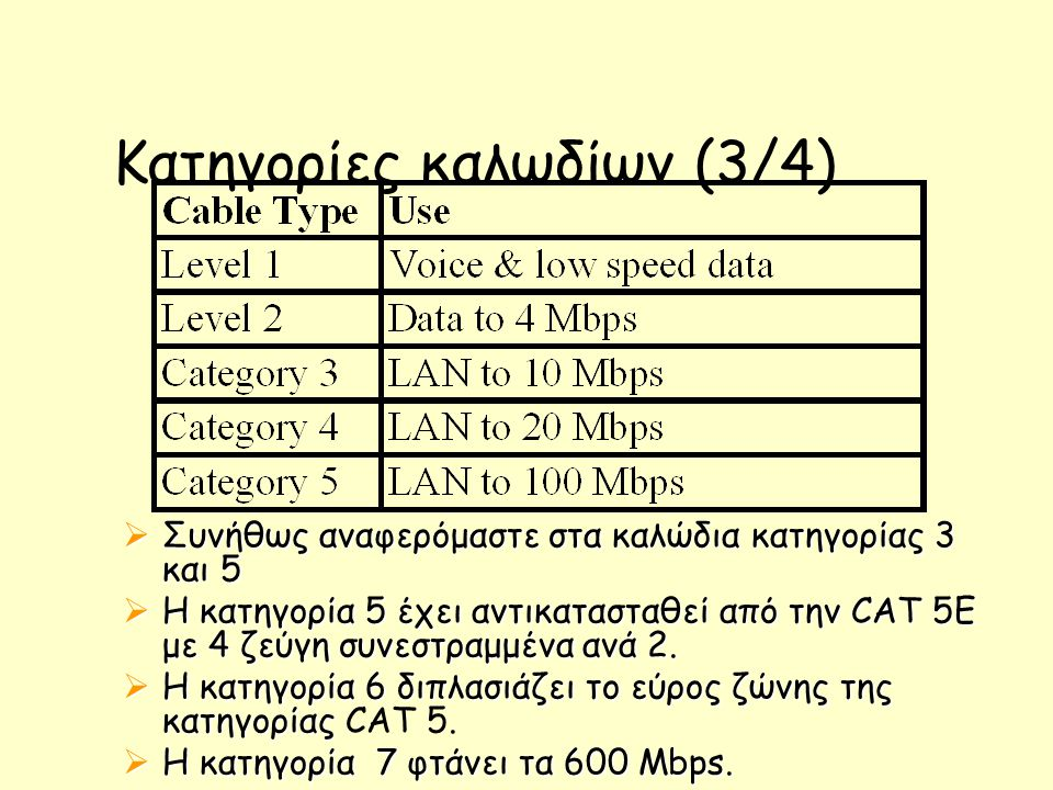 Κατηγορίες καλωδίων (3/4)  Συνήθως αναφερόμαστε στα καλώδια κατηγορίας 3 και 5  Η κατηγορία 5 έχει αντικατασταθεί από την CAT 5E με 4 ζεύγη συνεστραμμένα ανά 2.