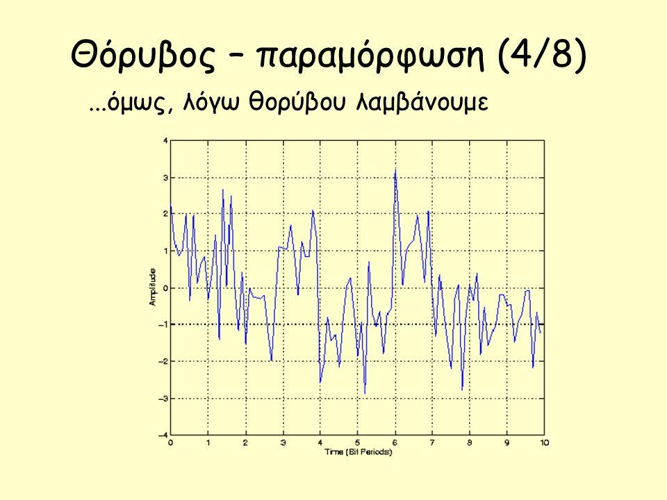 Θόρυβος – παραμόρφωση (4/8)...όμως, λόγω θορύβου λαμβάνουμε