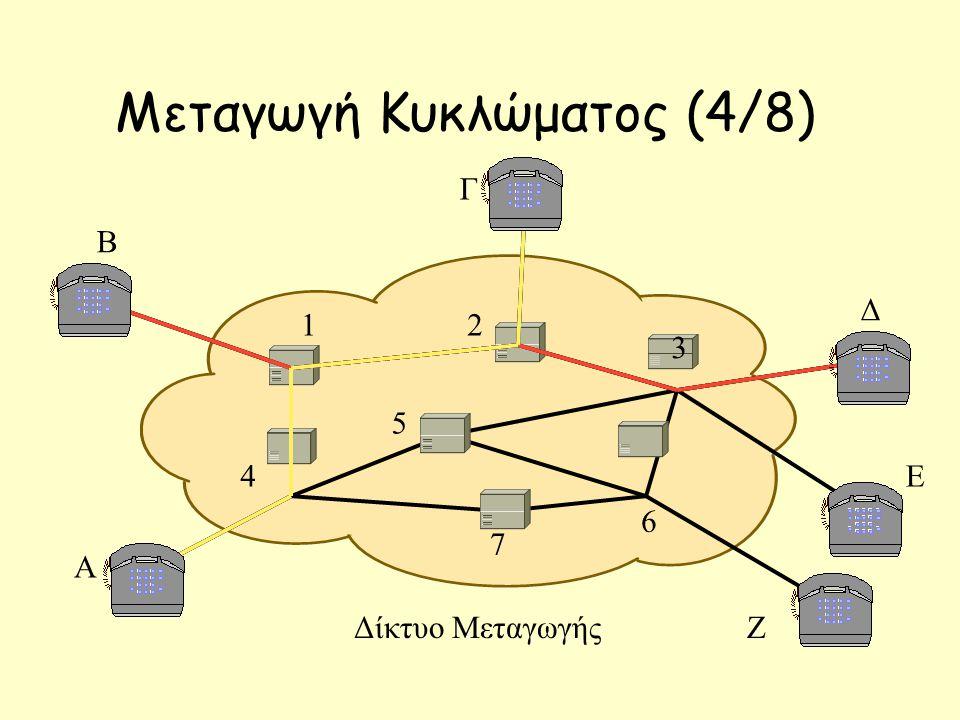 Μεταγωγή Κυκλώματος (4/8) 12 7 3 6 5 4 Β Γ Δ Ε Ζ Α Δίκτυο Μεταγωγής