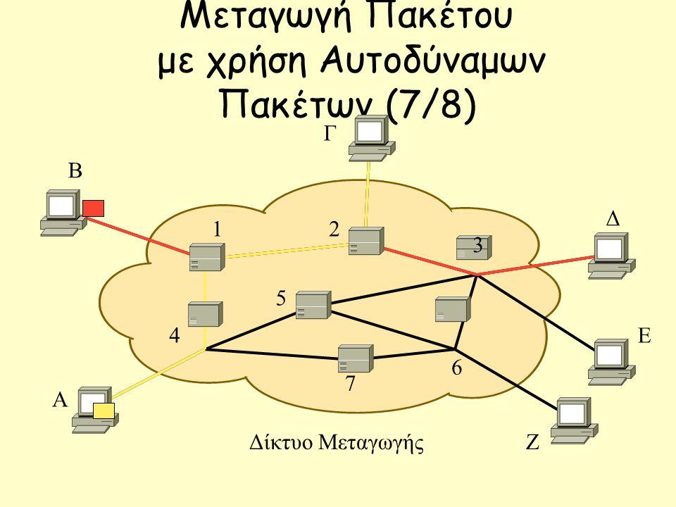 Μεταγωγή Πακέτου με χρήση Αυτοδύναμων Πακέτων (7/8) Β Γ Δ Ε Ζ Α 12 7 3 6 5 4 Δίκτυο Μεταγωγής