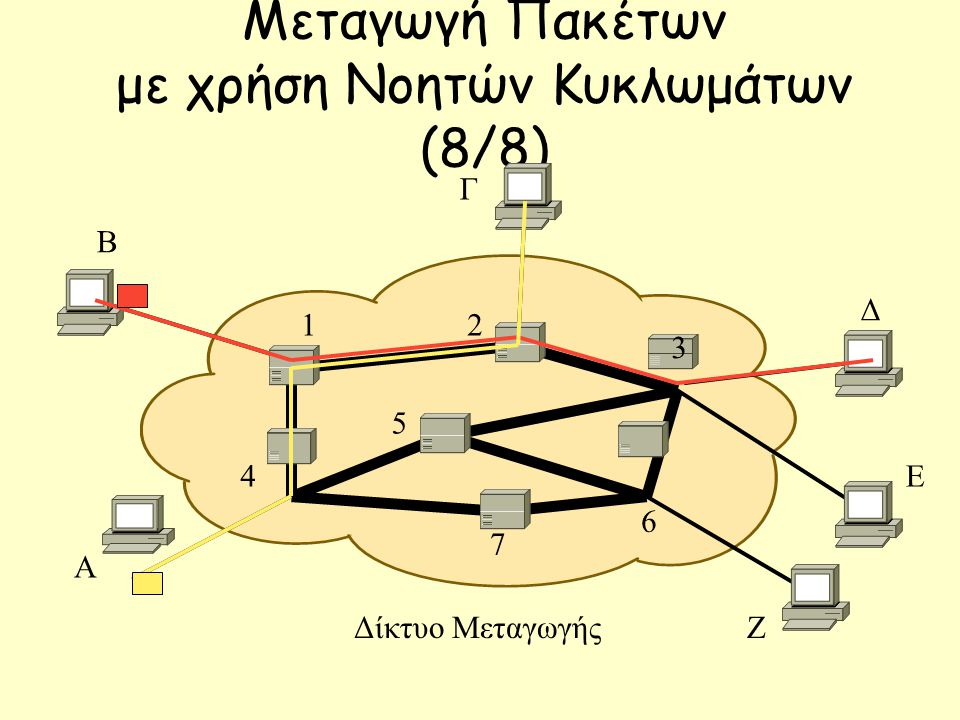 Μεταγωγή Πακέτων με χρήση Νοητών Κυκλωμάτων (8/8) Β Γ Δ Ε Ζ Α 12 7 3 6 5 4 Δίκτυο Μεταγωγής