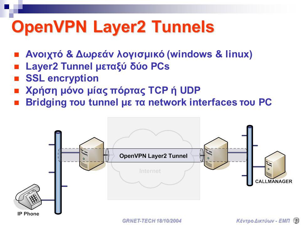 Κέντρο Δικτύων - ΕΜΠ GRNET-TECH 18/10/2004 OpenVPN Layer2 Tunnels Ανοιχτό & Δωρεάν λογισμικό (windows & linux) Layer2 Tunnel μεταξύ δύο PCs SSL encryption Χρήση μόνο μίας πόρτας TCP ή UDP Bridging του tunnel με τα network interfaces του PC