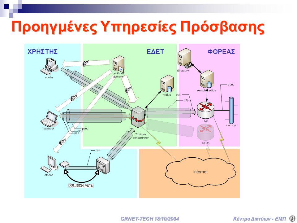 Κέντρο Δικτύων - ΕΜΠ GRNET-TECH 18/10/2004 Προηγμένες Υπηρεσίες Πρόσβασης ΕΔΕΤΦΟΡΕΑΣΧΡΗΣΤΗΣ