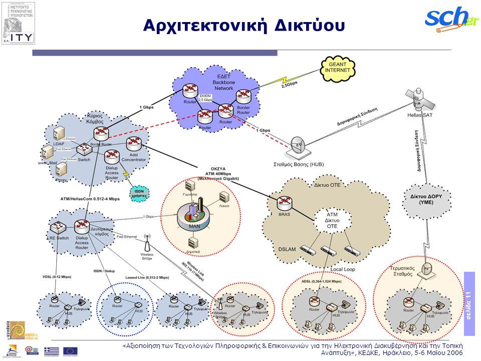 σελίδα 11 «Αξιοποίηση των Τεχνολογιών Πληροφορικής & Επικοινωνιών για την Ηλεκτρονική Διακυβέρνηση και την Τοπική Ανάπτυξη», ΚΕΔΚΕ, Ηράκλειο, 5-6 Μαΐου 2006 Αρχιτεκτονική Δικτύου
