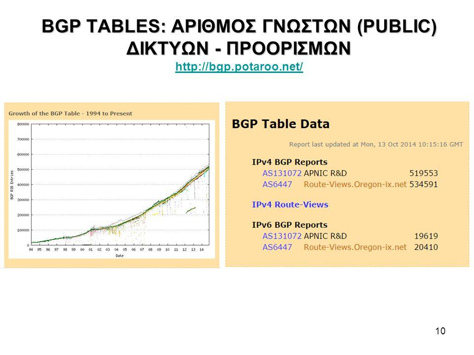 10 BGP TABLES: ΑΡΙΘΜΟΣ ΓΝΩΣΤΩΝ (PUBLIC) ΔΙΚΤΥΩΝ - ΠΡΟΟΡΙΣΜΩΝ BGP TABLES: ΑΡΙΘΜΟΣ ΓΝΩΣΤΩΝ (PUBLIC) ΔΙΚΤΥΩΝ - ΠΡΟΟΡΙΣΜΩΝ http://bgp.potaroo.net/ http://