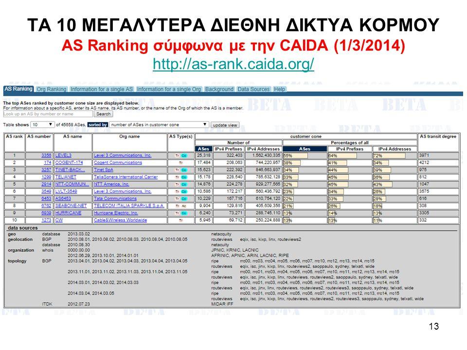 ΤΑ 10 ΜΕΓΑΛΥΤΕΡΑ ΔΙΕΘΝΗ ΔΙΚΤΥΑ ΚΟΡΜΟΥ AS Ranking σύμφωνα με την CAIDA (1/3/2014) http://as-rank.caida.org/ http://as-rank.caida.org/ 13