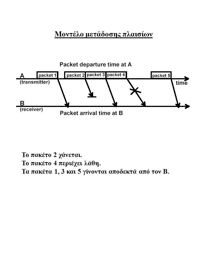 Μοντέλο μετάδοσης πλαισίων Το πακέτο 2 χάνεται. Το πακέτο 4 περιέχει λάθη. Τα πακέτα 1, 3 και 5 γίνονται αποδεκτά από τον B.