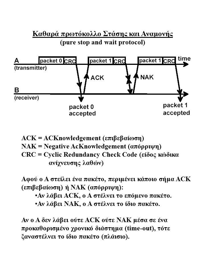 Καθαρά πρωτόκολλο Στάσης και Αναμονής (pure stop and wait protocol) ACK = ACKnowledgement (επιβεβαίωση) NAK = Negative AcKnowledgement (απόρριψη) CRC