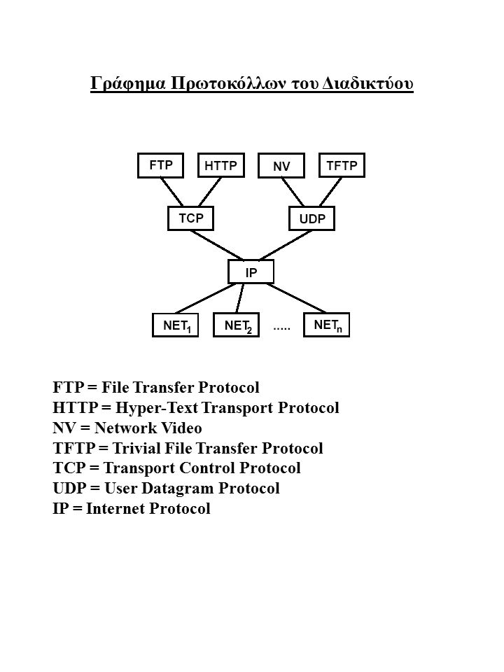 Γράφημα Πρωτοκόλλων του Διαδικτύου FTP = File Transfer Protocol HTTP = Hyper-Text Transport Protocol NV = Network Video TFTP = Trivial File Transfer P