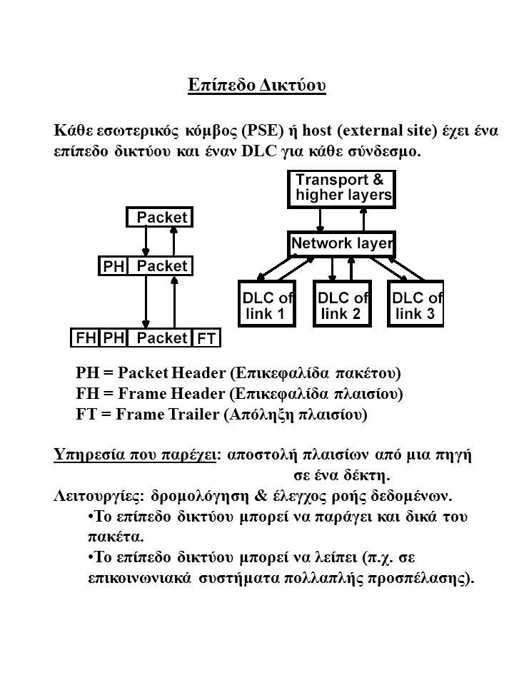 Επίπεδο Δικτύου Κάθε εσωτερικός κόμβος (PSE) ή host (external site) έχει ένα επίπεδο δικτύου και έναν DLC για κάθε σύνδεσμο. PH = Packet Header (Επικε