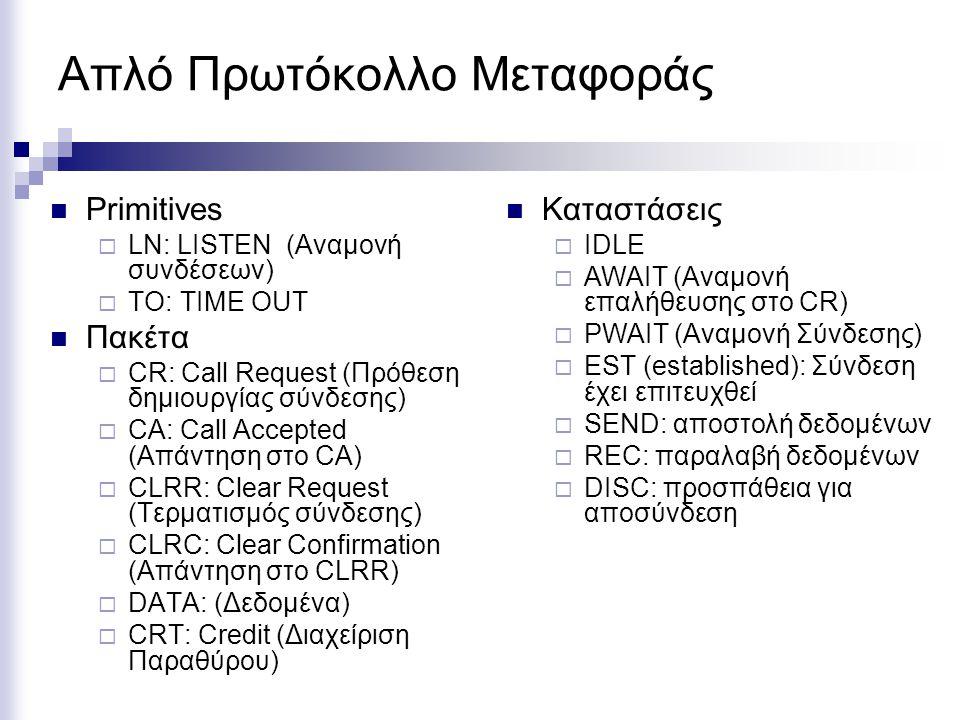 Απλό Πρωτόκολλο Μεταφοράς Primitives  LN: LISTEN (Αναμονή συνδέσεων)  TO: TIME OUT Πακέτα  CR: Call Request (Πρόθεση δημιουργίας σύνδεσης)  CA: Call Accepted (Απάντηση στο CA)  CLRR: Clear Request (Τερματισμός σύνδεσης)  CLRC: Clear Confirmation (Απάντηση στο CLRR)  DATA: (Δεδομένα)  CRT: Credit (Διαχείριση Παραθύρου) Καταστάσεις  IDLE  AWAIT (Αναμονή επαλήθευσης στο CR)  PWAIT (Αναμονή Σύνδεσης)  EST (established): Σύνδεση έχει επιτευχθεί  SEND: αποστολή δεδομένων  REC: παραλαβή δεδομένων  DISC: προσπάθεια για αποσύνδεση