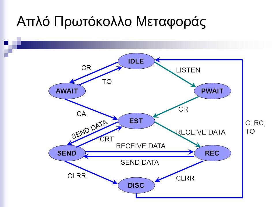 Απλό Πρωτόκολλο Μεταφοράς IDLE RECSEND EST PWAITAWAIT DISC CR CA SEND DATA RECEIVE DATA SEND DATA CLRR CRT LISTEN CR RECEIVE DATA CLRC, TO