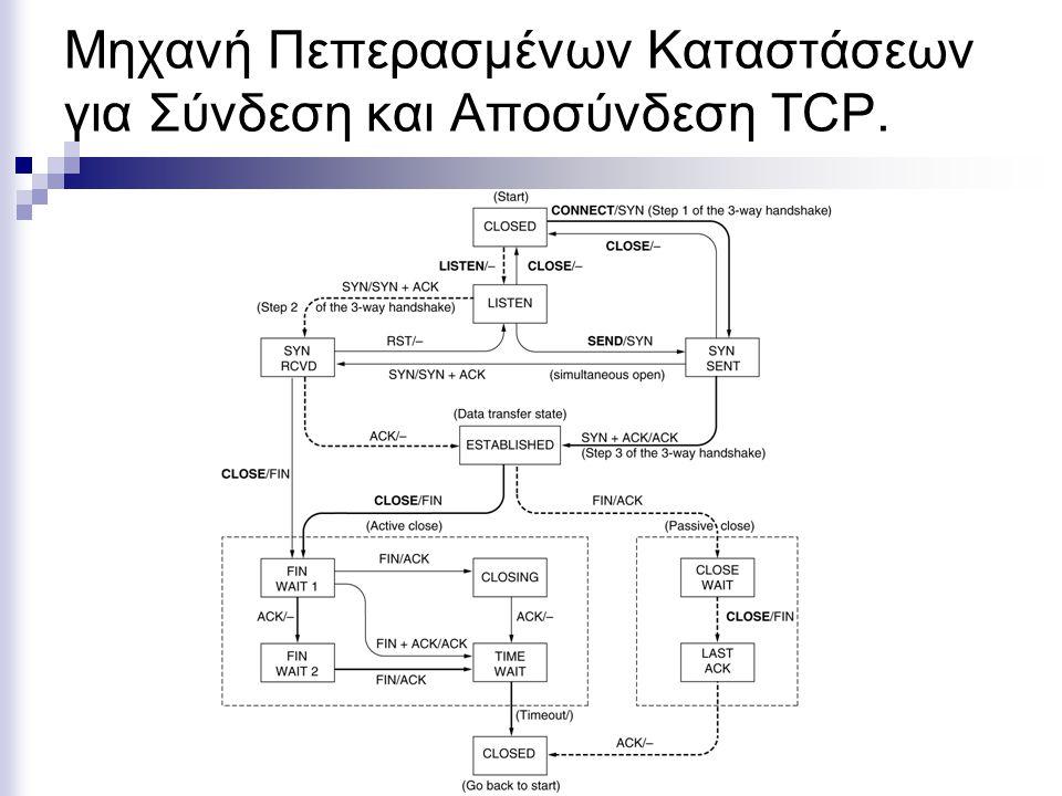 Μηχανή Πεπερασμένων Καταστάσεων για Σύνδεση και Αποσύνδεση TCP.