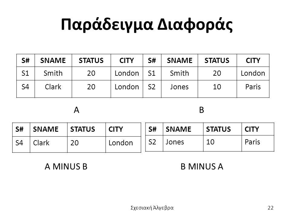 Παράδειγμα Διαφοράς S#SNAMESTATUSCITYS#SNAMESTATUSCITY S1Smith20LondonS1Smith20London S4Clark20LondonS2Jones10Paris Α Β Α MINUS B Β MINUS Α S#SNAMESTATUSCITY S4Clark20London S#SNAMESTATUSCITY S2Jones10Paris Σχεσιακή Άλγεβρα 22