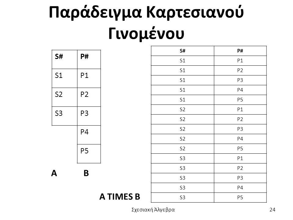 Παράδειγμα Καρτεσιανού Γινομένου Α Β Α TIMES B S#P# S1P1 S2P2 S3P3 P4 P5 S#P# S1P1 S1P2 S1P3 S1P4 S1P5 S2P1 S2P2 S2P3 S2P4 S2P5 S3P1 S3P2 S3P3 S3P4 S3P5 Σχεσιακή Άλγεβρα 24