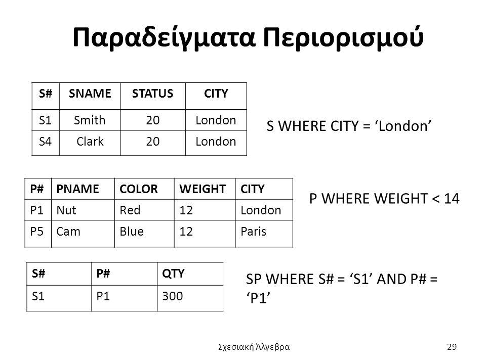 Παραδείγματα Περιορισμού S#SNAMESTATUSCITY S1Smith20London S4Clark20London P#PNAMECOLORWEIGHTCITY P1NutRed12London P5CamBlue12Paris S#P#QTY S1P1300 S WHERE CITY = 'London' P WHERE WEIGHT < 14 SP WHERE S# = 'S1' AND P# = 'P1' Σχεσιακή Άλγεβρα 29