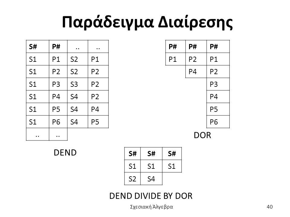 Παράδειγμα Διαίρεσης S#P#..S1P1S2P1 S1P2S2P2 S1P3S3P2 S1P4S4P2 S1P5S4P4 S1P6S4P5..
