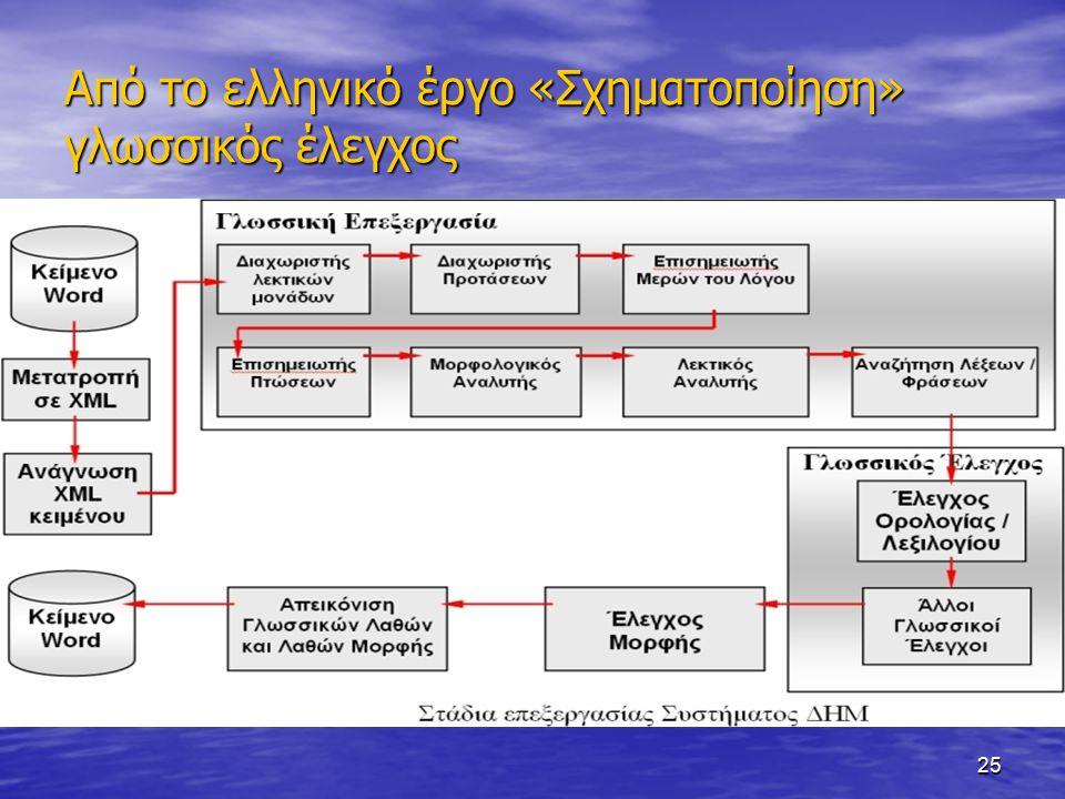 25 Από το ελληνικό έργο «Σχηματοποίηση» γλωσσικός έλεγχος