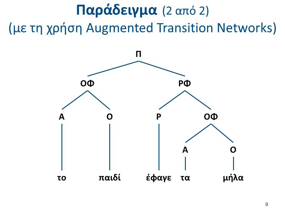 Παράδειγμα (2 από 2) (με τη χρήση Augmented Transition Networks) 9 Π ΟΦΡΦ ΑΟΡΟΦ ΑΟ τοπαιδίέφαγεταμήλα