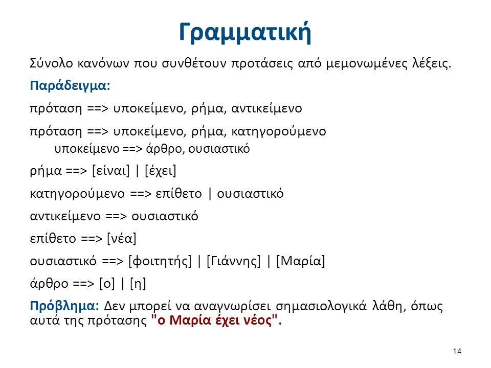 Γραμματική Σύνολο κανόνων που συνθέτουν προτάσεις από μεμονωμένες λέξεις. Παράδειγμα: πρόταση ==> υποκείμενο, ρήμα, αντικείμενο πρόταση ==> υποκείμενο