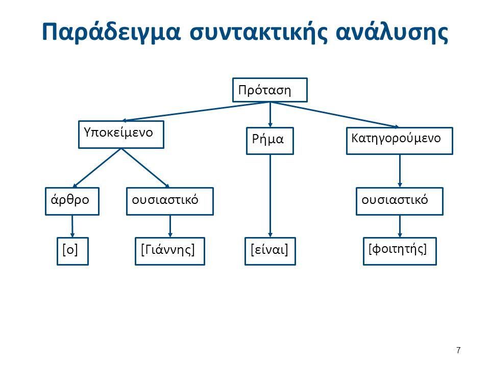 Παράδειγμα συντακτικής ανάλυσης Πρόταση 7 Υποκείμενο άρθρο ουσιαστικό [ο] [Γιάννης] Ρήμα [είναι] Κατηγορούμενο ουσιαστικό [φοιτητής]