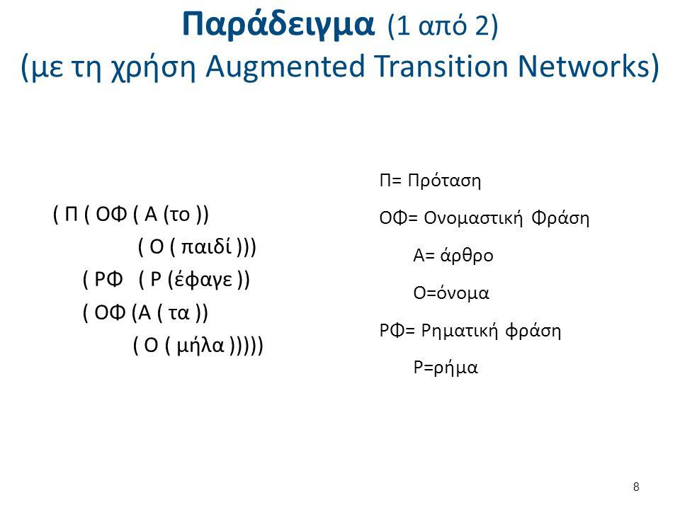 Παράδειγμα (1 από 2) (με τη χρήση Augmented Transition Networks) ( Π ( ΟΦ ( Α (το )) ( Ο ( παιδί ))) ( ΡΦ ( Ρ (έφαγε )) ( ΟΦ (Α ( τα )) ( Ο ( μήλα )))