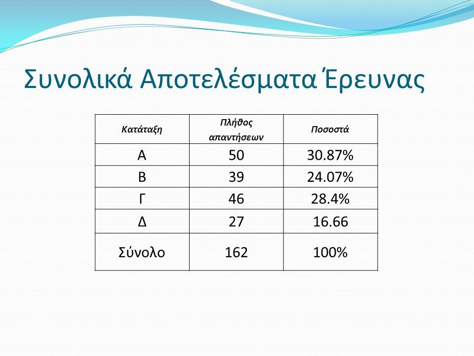 Συνολικά Αποτελέσματα Έρευνας Κατάταξη Πλήθος απαντήσεων Ποσοστά A5030.87% Β3924.07% Γ4628.4% Δ2716.66 Σύνολο162100%