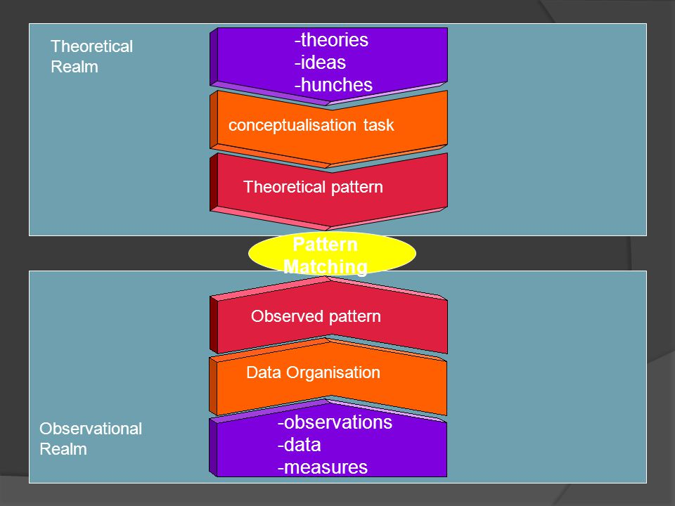 Φάσμα των μεθοδολογιών 8 Theory testing: measurement Theory building: meaning Grounded theory Action research Focus groups Case-based research Survey Feasible region Experiment