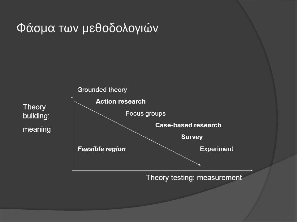 Φάσμα των μεθοδολογιών 8 Theory testing: measurement Theory building: meaning Grounded theory Action research Focus groups Case-based research Survey