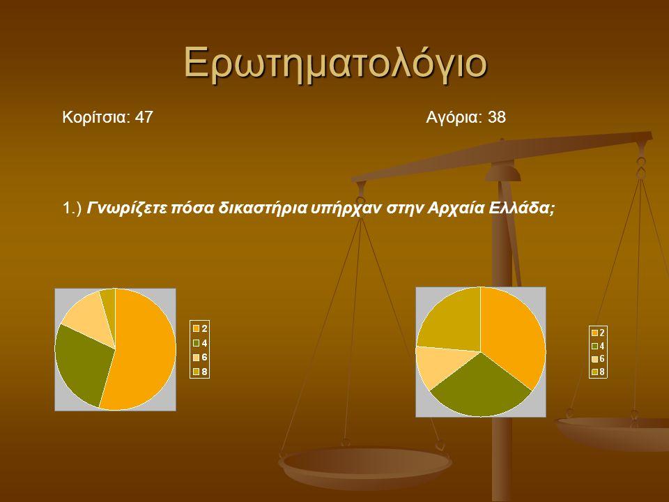 Eρωτηματολόγιο Κορίτσια: 47 Aγόρια: 38 1.) Γνωρίζετε πόσα δικαστήρια υπήρχαν στην Αρχαία Ελλάδα;