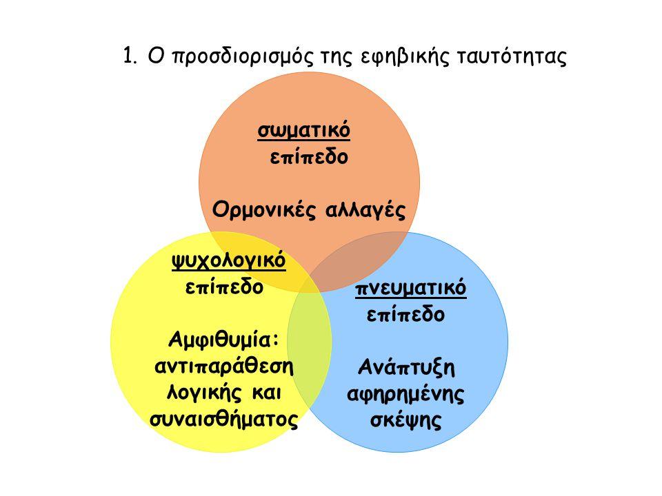 πνευματικό επίπεδο Ανάπτυξη αφηρημένης σκέψης σωματικό επίπεδο Ορμονικές αλλαγές ψυχολογικό επίπεδο Αμφιθυμία: αντιπαράθεση λογικής και συναισθήματος 1.Ο προσδιορισμός της εφηβικής ταυτότητας