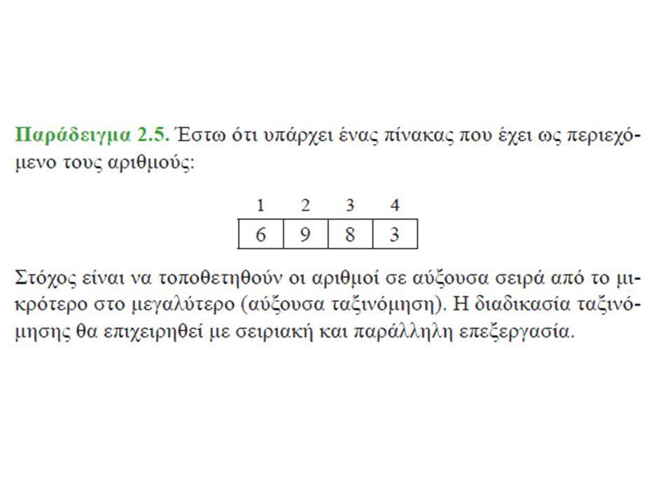 Σχήματα - Σύμβολα στα διαγράμματα ροής Η έλλειψη, που δηλώνει την αρχή και το τέλος του αλγορίθμου.
