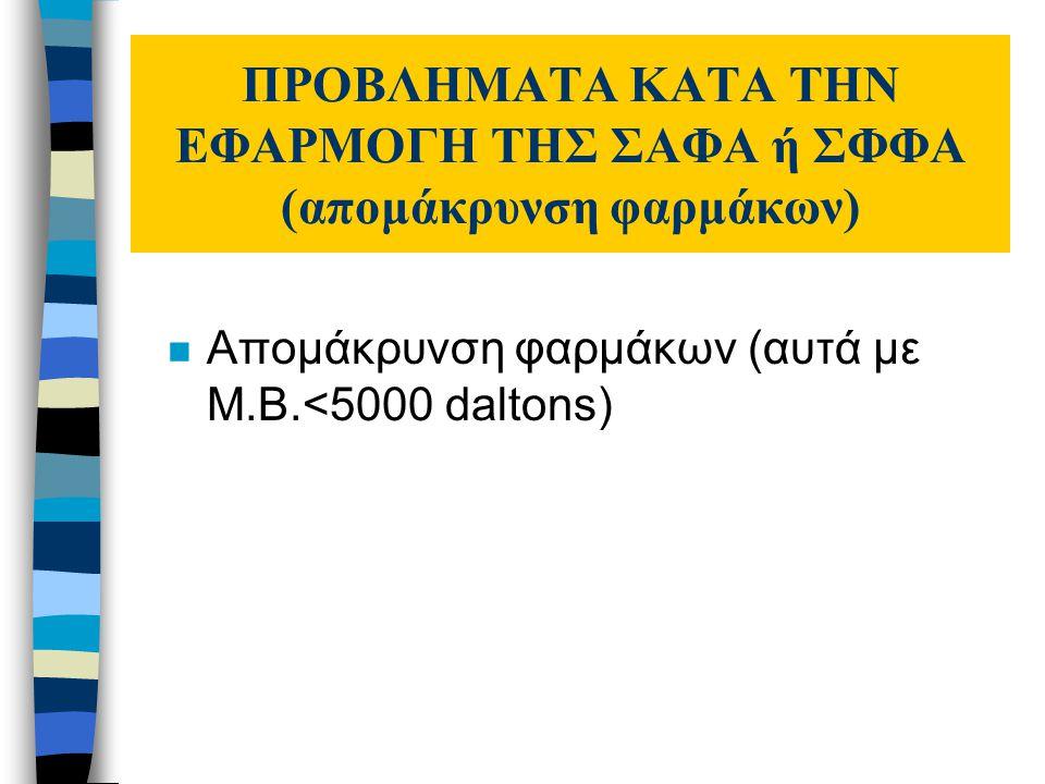 ΠΡΟΒΛΗΜΑΤΑ ΚΑΤΑ ΤΗΝ ΕΦΑΡΜΟΓΗ ΤΗΣ ΣΑΦΑ ή ΣΦΦΑ (απομάκρυνση φαρμάκων) n Απομάκρυνση φαρμάκων (αυτά με Μ.Β.<5000 daltons)