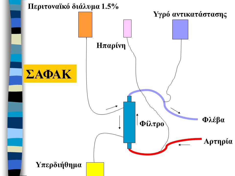 Ηπαρίνη Περιτοναϊκό διάλυμα 1.5% Υπερδιήθημα Φίλτρο Αρτηρία Φλέβα ΣΑΦΑΚ Υγρό αντικατάστασης