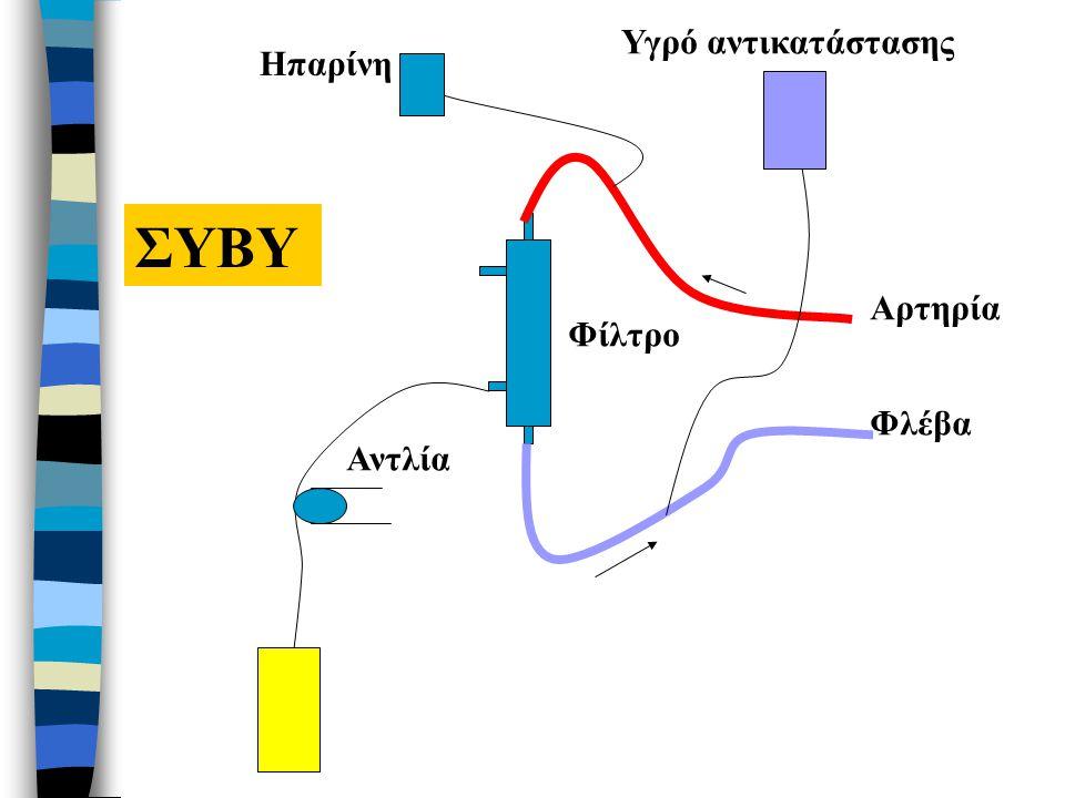 ΠΡΟΒΛΗΜΑΤΑ ΚΑΤΑ ΤΗΝ ΕΦΑΡΜΟΓΗ ΤΗΣ ΣΑΦΑ ή ΣΦΦΑ n Μείωση θερμοκρασίας σώματος n Υπομαγνησιαιμία n Γαλακτική οξέωση (σε καρδιακή ή ηπατική ανεπάρκεια) n Υπασβεστιαιμία (1 amp γλυκ.