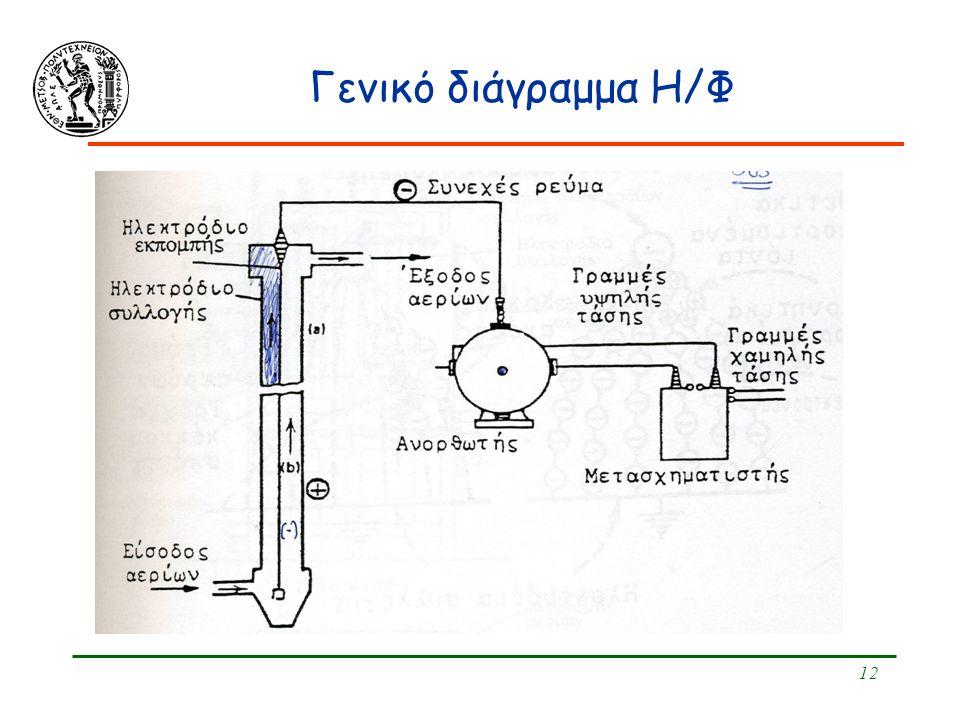 12 Γενικό διάγραμμα Η/Φ